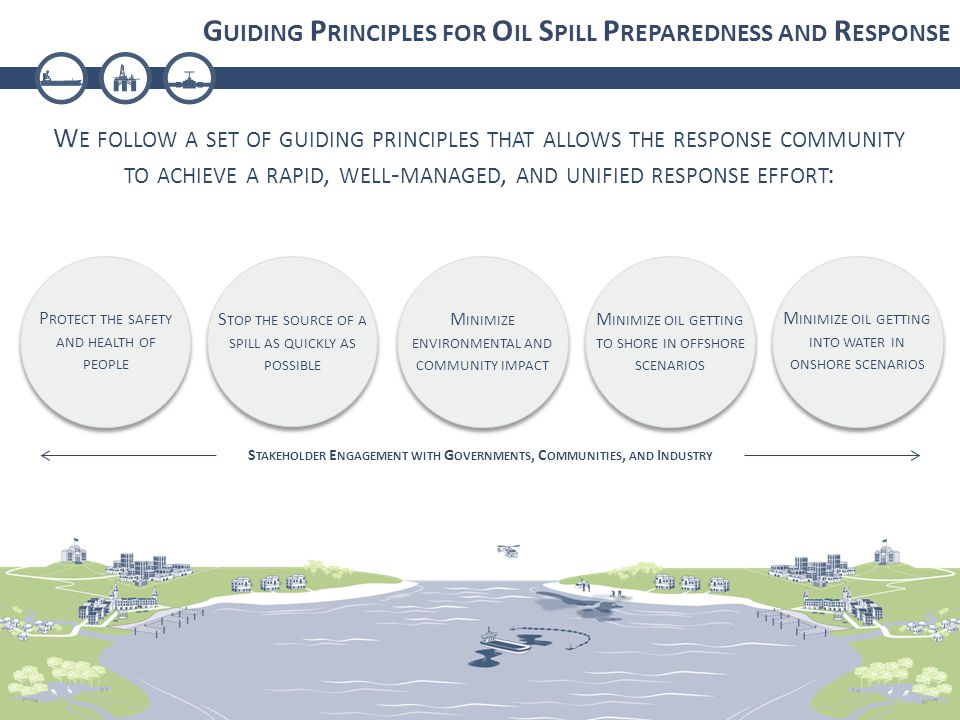 G UIDING P RINCIPLES FOR O IL S PILL P REPAREDNESS AND R ESPONSE W E FOLLOW A SET OF GUIDING PRINCIPLES THAT ALLOWS THE RESPONSE COMMUNITY TO ACHIEVE A RAPID, WELL - MANAGED, AND UNIFIED RESPONSE EFFORT : P ROTECT THE SAFETY AND HEALTH OF PEOPLE S TOP THE SOURCE OF A SPILL AS QUICKLY AS POSSIBLE M INIMIZE ENVIRONMENTAL AND COMMUNITY IMPACT M INIMIZE OIL GETTING TO SHORE IN OFFSHORE SCENARIOS M INIMIZE OIL GETTING INTO WATER IN ONSHORE SCENARIOS S TAKEHOLDER E NGAGEMENT WITH G OVERNMENTS, C OMMUNITIES, AND I NDUSTRY