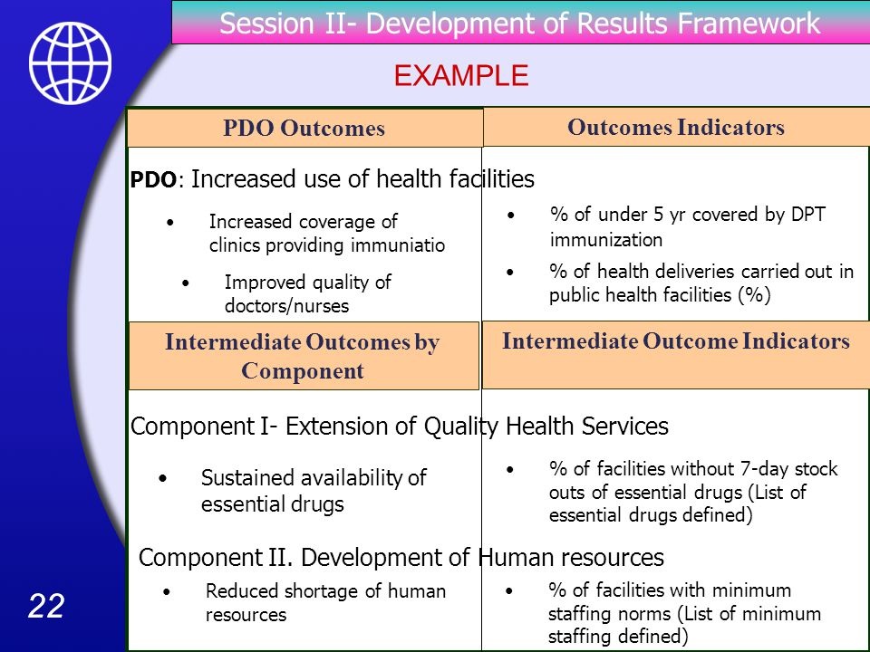 22 PDO Outcomes Outcomes Indicators Intermediate Outcomes by Component Intermediate Outcome Indicators Increased coverage of clinics providing immuniatio PDO: Increased use of health facilities Improved quality of doctors/nurses % of under 5 yr covered by DPT immunization Component I- Extension of Quality Health Services % of facilities without 7-day stock outs of essential drugs (List of essential drugs defined) Sustained availability of essential drugs Component II.