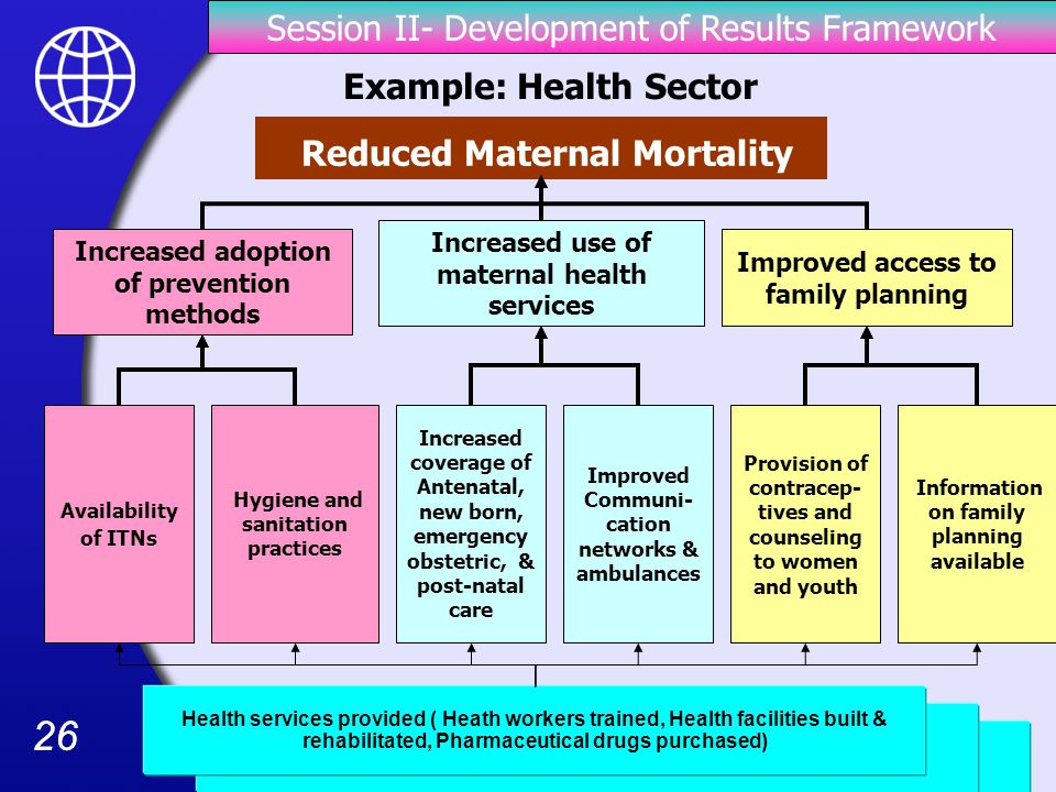 26 Health services provided ( Heath workers trained, Health facilities built & rehabilitated, Pharmaceutical drugs purchased) Reduced Maternal Mortality Example: Health Sector Hygiene and sanitation practices Increased use of maternal health services Improved access to family planning Increased adoption of prevention methods Availability of ITNs Provision of contracep- tives and counseling to women and youth Increased coverage of Antenatal, new born, emergency obstetric, & post-natal care Improved Communi- cation networks & ambulances Information on family planning available Session II- Development of Results Framework