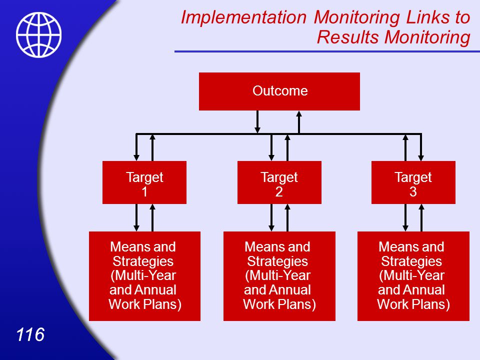 116 Implementation Monitoring Links to Results Monitoring Outcome Target 2 Means and Strategies (Multi-Year and Annual Work Plans) Target 1 Target 3 Means and Strategies (Multi-Year and Annual Work Plans)