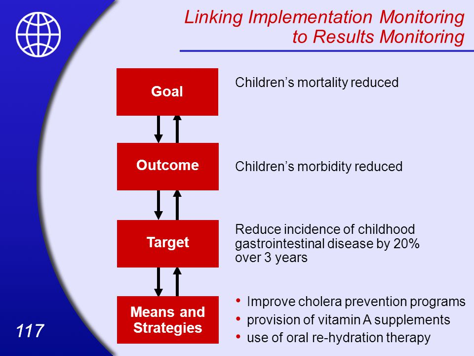 117 Linking Implementation Monitoring to Results Monitoring Target Means and Strategies Outcome Goal Children's mortality reduced Children's morbidity reduced Improve cholera prevention programs provision of vitamin A supplements use of oral re-hydration therapy Reduce incidence of childhood gastrointestinal disease by 20% over 3 years