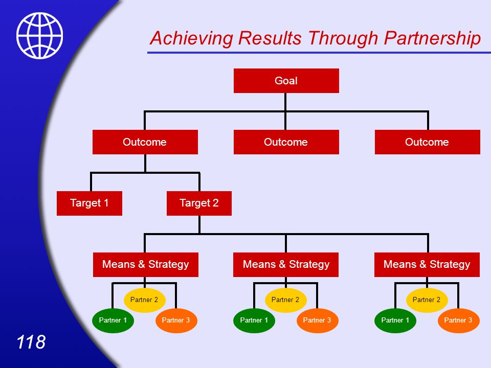 118 Partner 1Partner 3 Partner 2 Partner 1Partner 3 Partner 2 Partner 1Partner 3 Partner 2 Achieving Results Through Partnership Goal Outcome Target 2Target 1 Means & Strategy