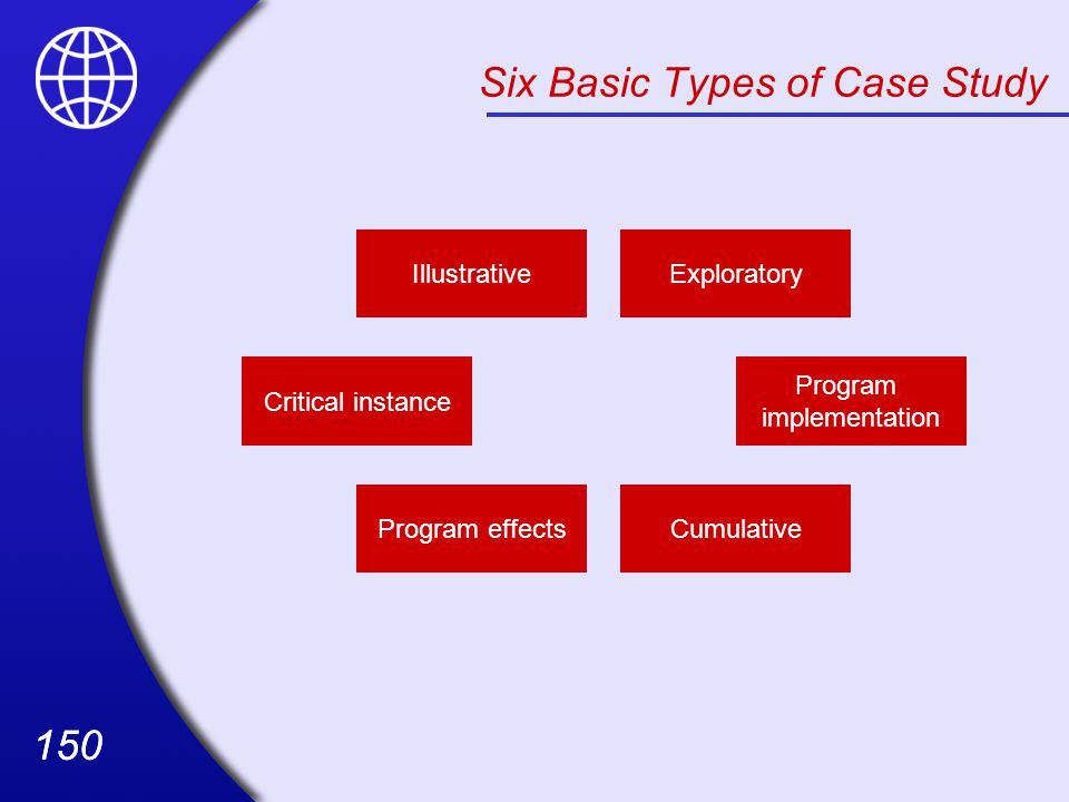 150 Six Basic Types of Case Study Program effects Critical instance Illustrative Cumulative Program implementation Exploratory