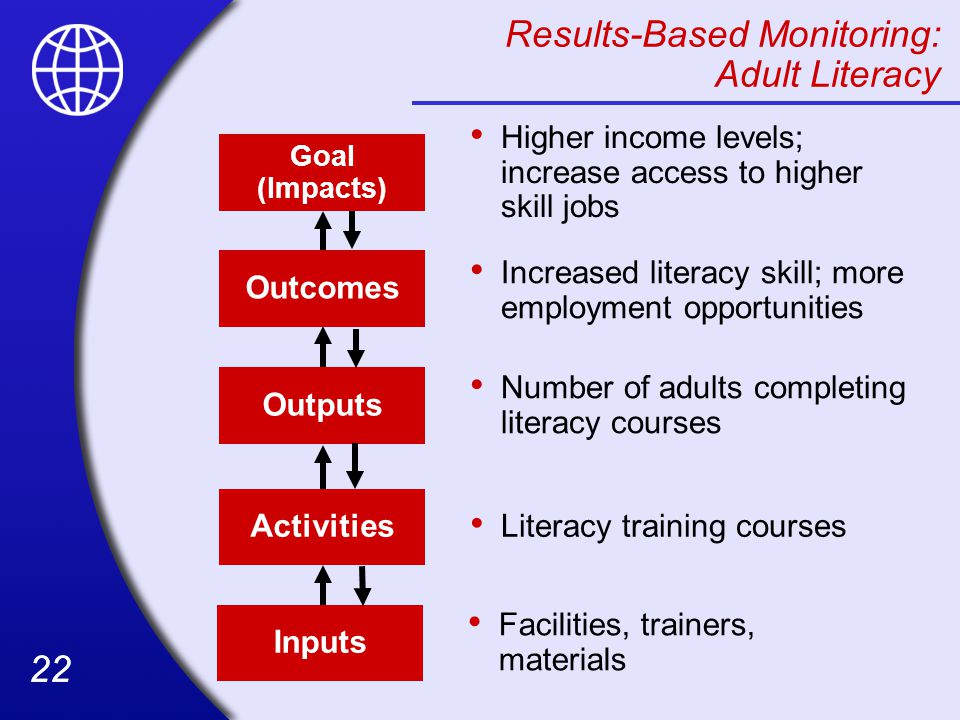22 Results-Based Monitoring: Adult Literacy Outcomes Increased literacy skill; more employment opportunities Outputs Number of adults completing literacy courses Activities Literacy training coursesInputs Facilities, trainers, materials Goal (Impacts) Higher income levels; increase access to higher skill jobs