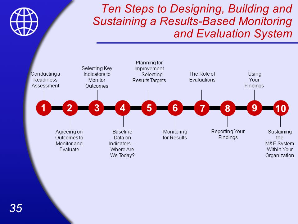 35 Ten Steps to Designing, Building and Sustaining a Results-Based Monitoring and Evaluation System Conducting a Readiness Assessment Agreeing on Outcomes to Monitor and Evaluate Selecting Key Indicators to Monitor Outcomes Baseline Data on Indicators— Where Are We Today.