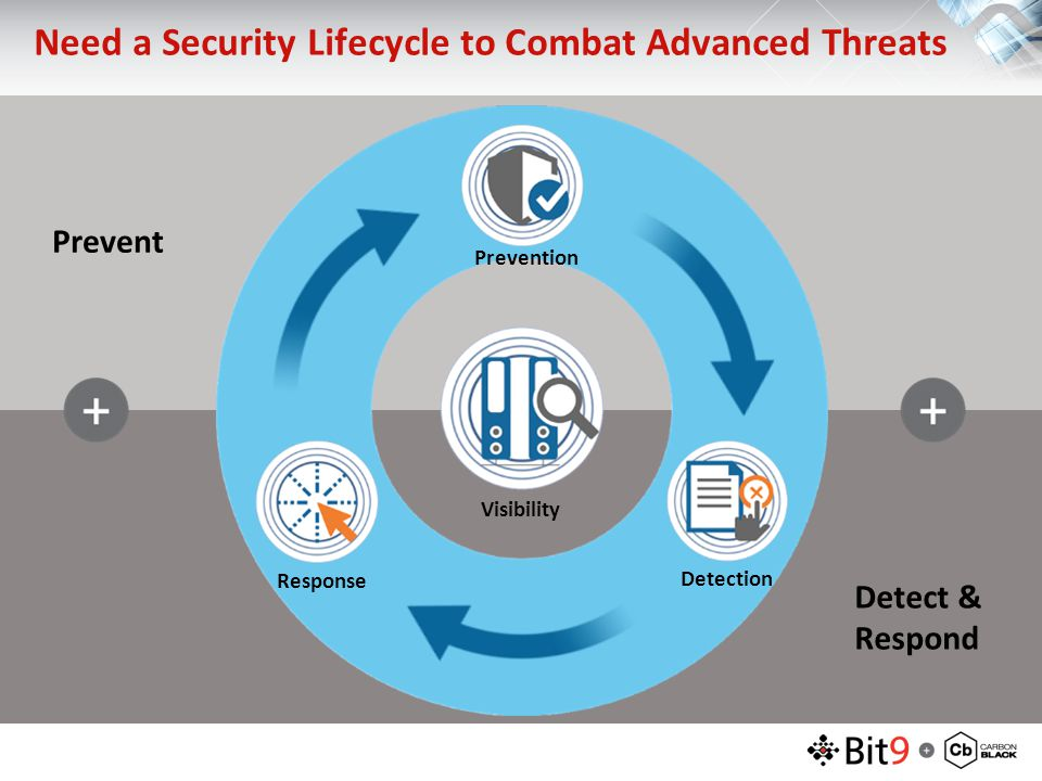 Prevent Detect & Respond Prevention Visibility Detection Response Need a Security Lifecycle to Combat Advanced Threats