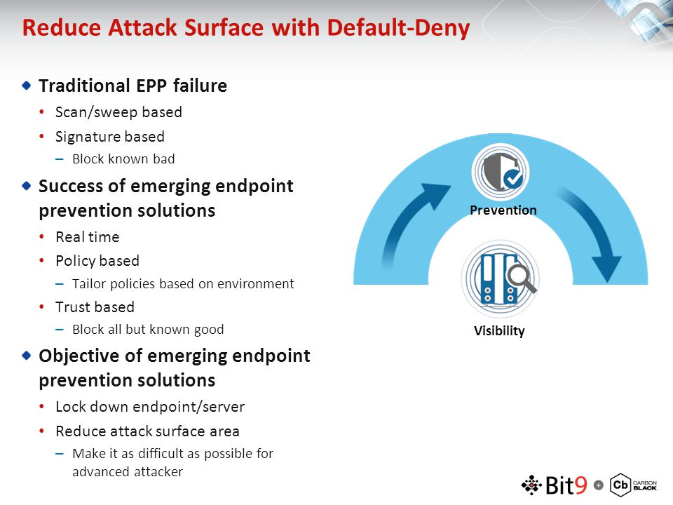 Reduce Attack Surface with Default-Deny Traditional EPP failure Scan/sweep based Signature based –Block known bad Success of emerging endpoint prevent