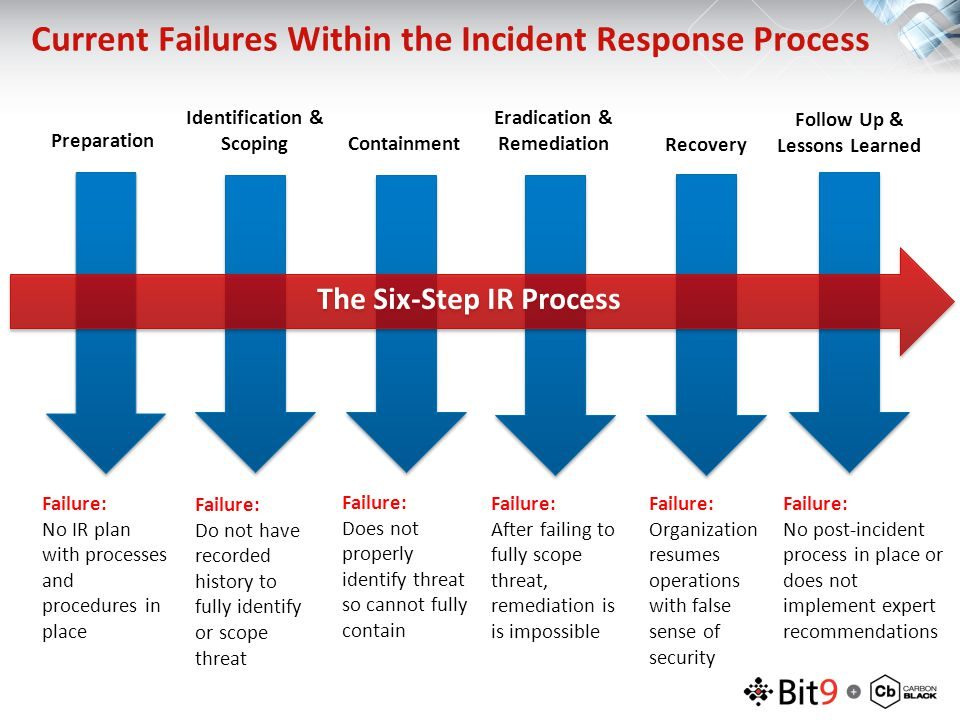 Current Failures Within the Incident Response Process Preparation Failure: No IR plan with processes and procedures in place Identification & Scoping Failure: Do not have recorded history to fully identify or scope threat Containment Failure: Does not properly identify threat so cannot fully contain Eradication & Remediation Failure: After failing to fully scope threat, remediation is is impossible Recovery Failure: Organization resumes operations with false sense of security Follow Up & Lessons Learned Failure: No post-incident process in place or does not implement expert recommendations The Six-Step IR Process