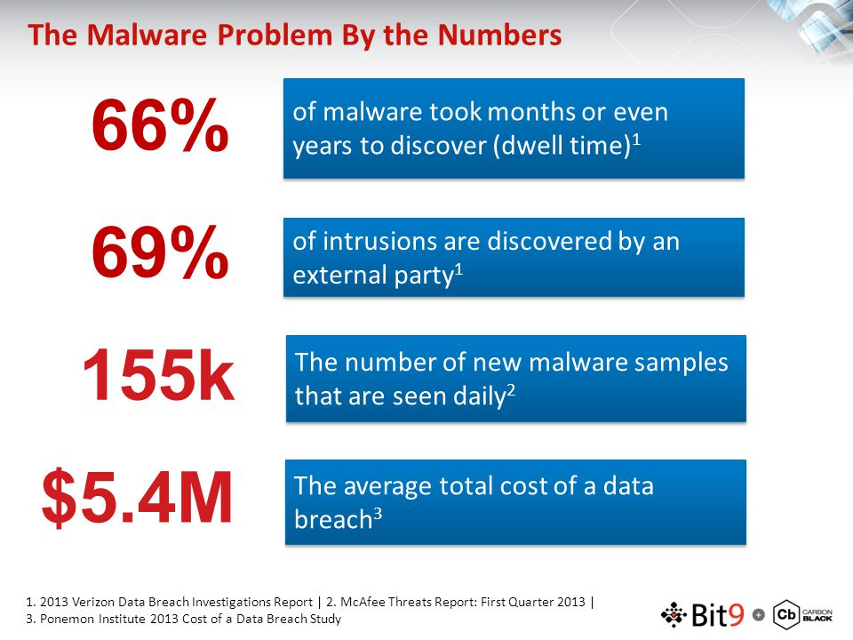 The Malware Problem By the Numbers 66% of malware took months or even years to discover (dwell time) 1 69% of intrusions are discovered by an external