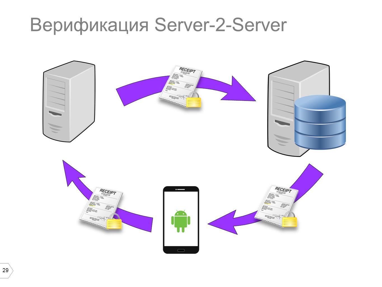 29 Верификация Server-2-Server