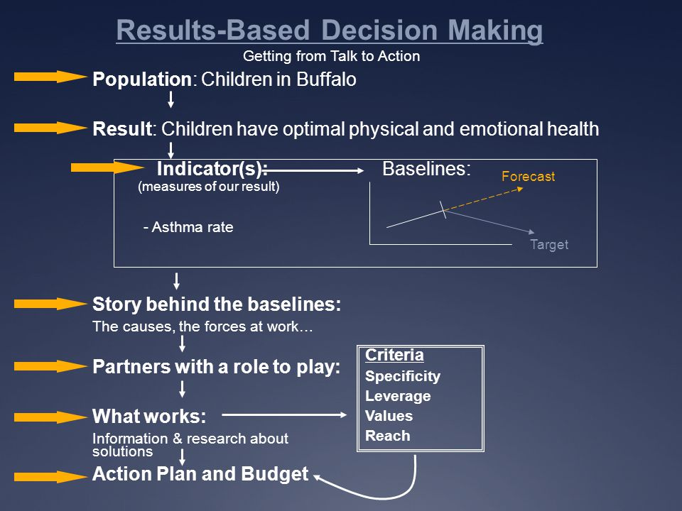 Results-Based Decision Making Getting from Talk to Action Population: Children in Buffalo Result: Children have optimal physical and emotional health Indicator(s): (measures of our result) Target Baselines: - Asthma rate Story behind the baselines: The causes, the forces at work… Partners with a role to play: What works: Information & research about solutions Action Plan and Budget Criteria Specificity Leverage Values Reach Forecast