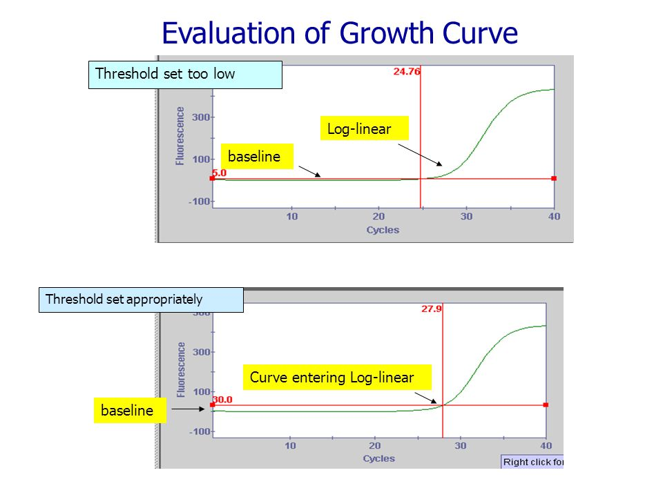 Log-linear Curve entering Log-linear baseline Threshold set appropriately Threshold set too low Evaluation of Growth Curve