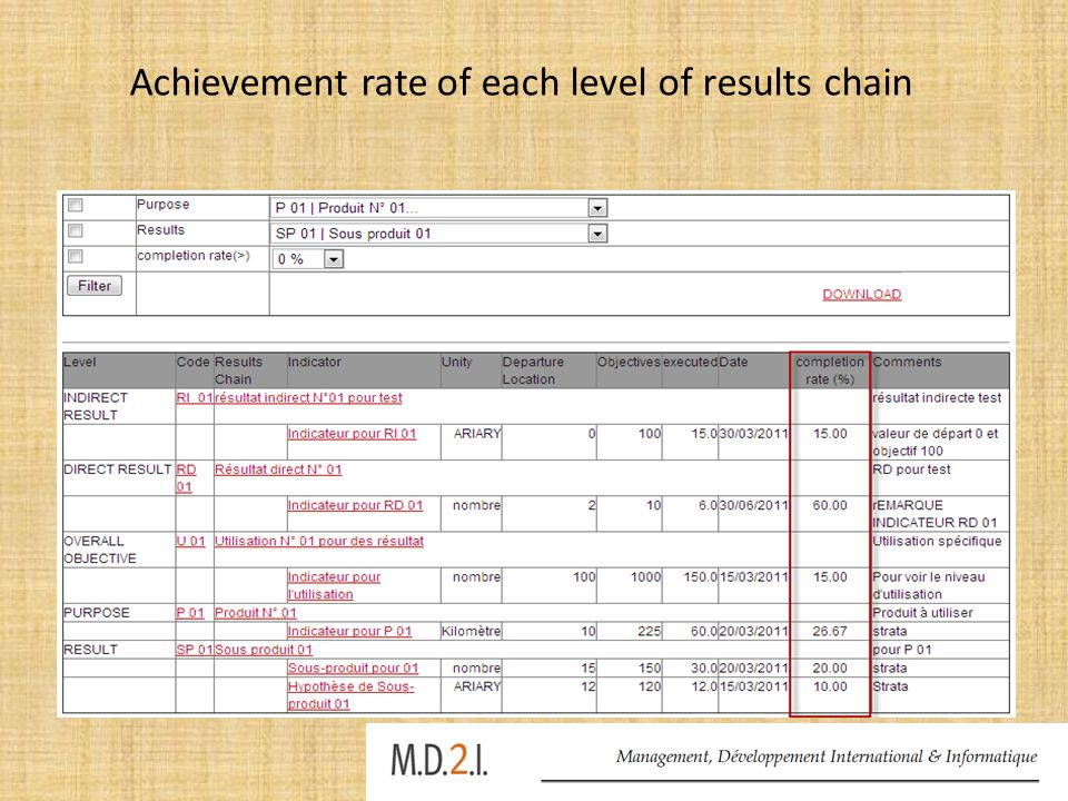 Achievement rate of each level of results chain