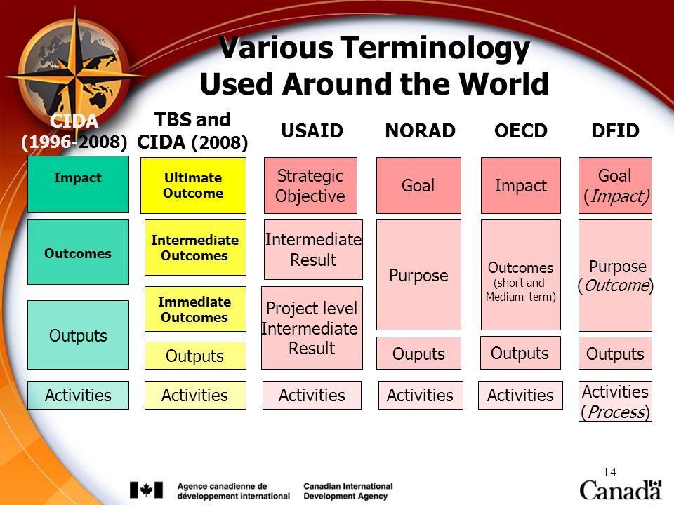14 Strategic Objective Activities Project level Intermediate Result Intermediate Result Goal Purpose Ouputs Activities Goal (Impact) Activities (Proce