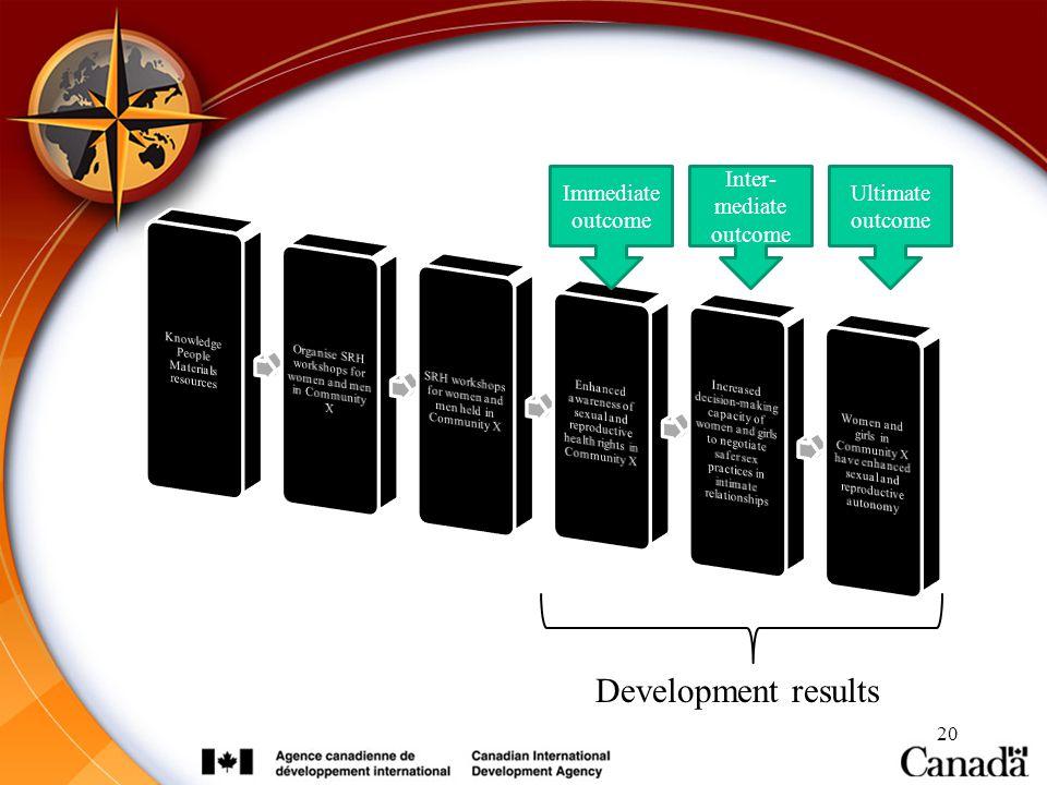 20 Development results Immediate outcome Inter- mediate outcome Ultimate outcome