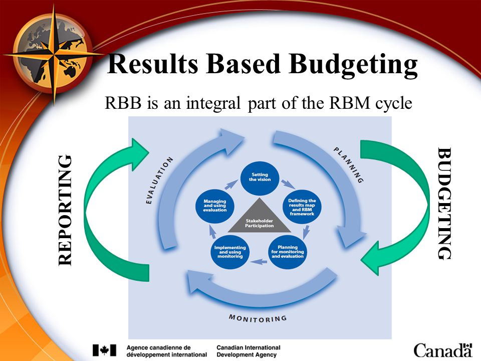 Results Based Budgeting RBB is an integral part of the RBM cycle BUDGETING REPORTING