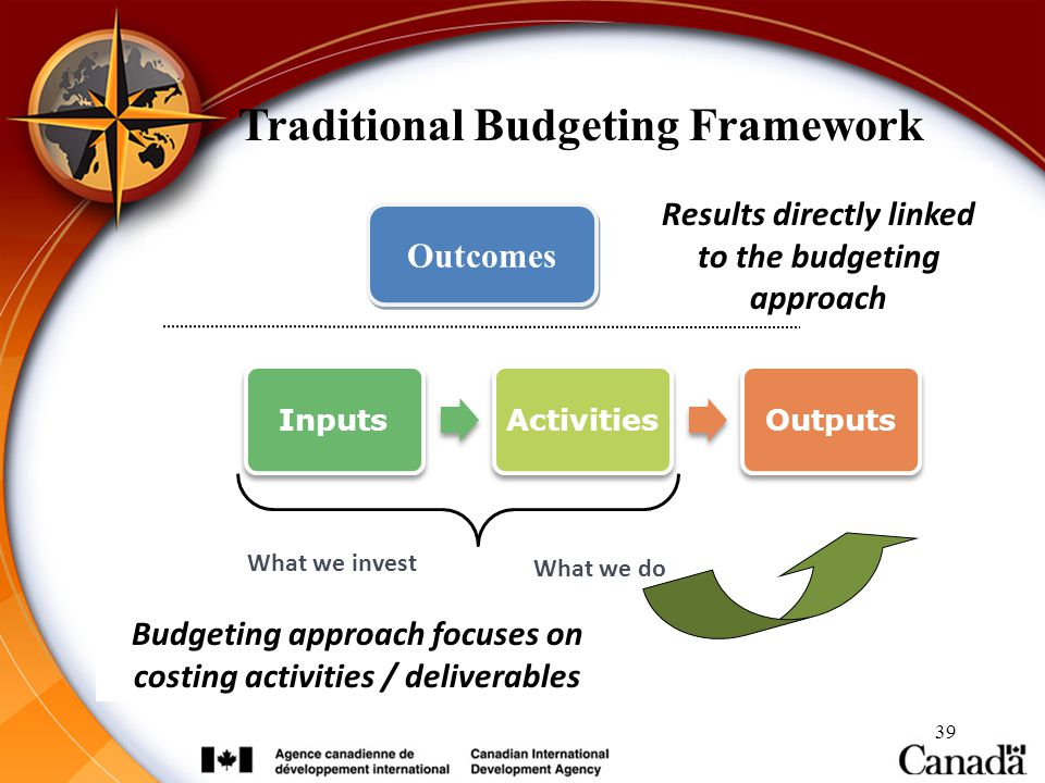39 InputsActivitiesOutputs Outcomes Results directly linked to the budgeting approach What we do What we invest Traditional Budgeting Framework Budget