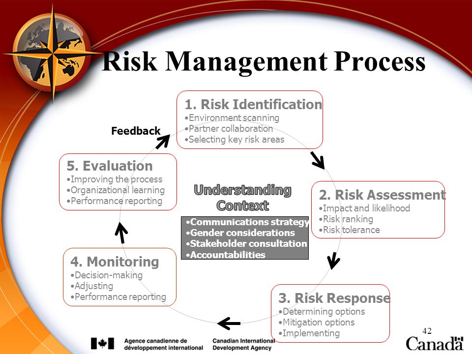 42 Risk Management Process 5. Evaluation Improving the process Organizational learning Performance reporting 4. Monitoring Decision-making Adjusting P