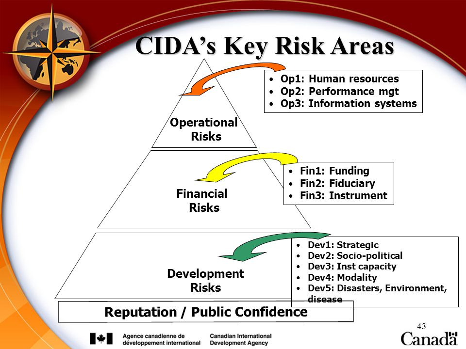 43 CIDA's Key Risk Areas Operational Risks Financial Risks Development Risks Op1: Human resources Op2: Performance mgt Op3: Information systems Dev1:
