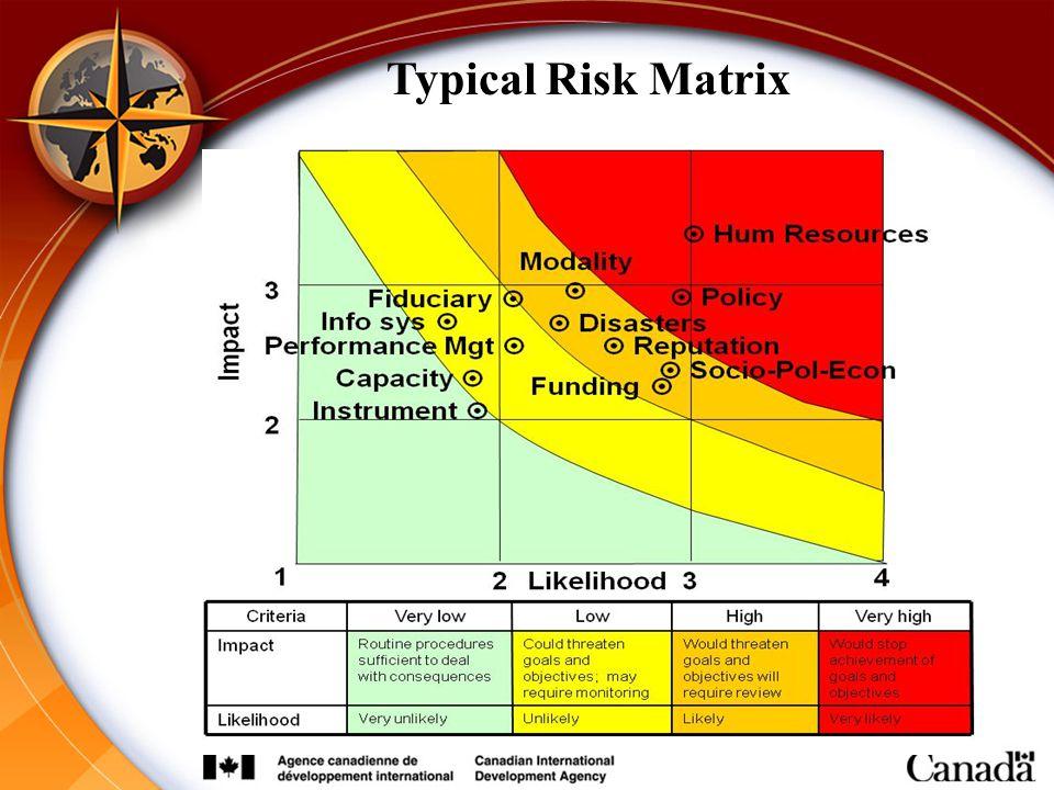 44 Typical Risk Matrix