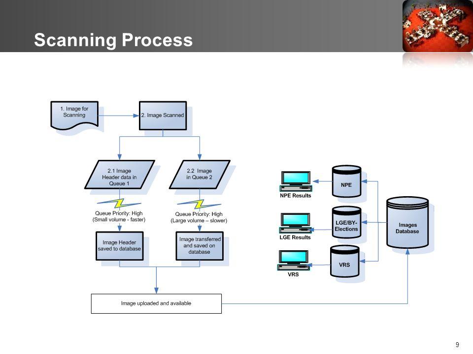 Scanning Process 9