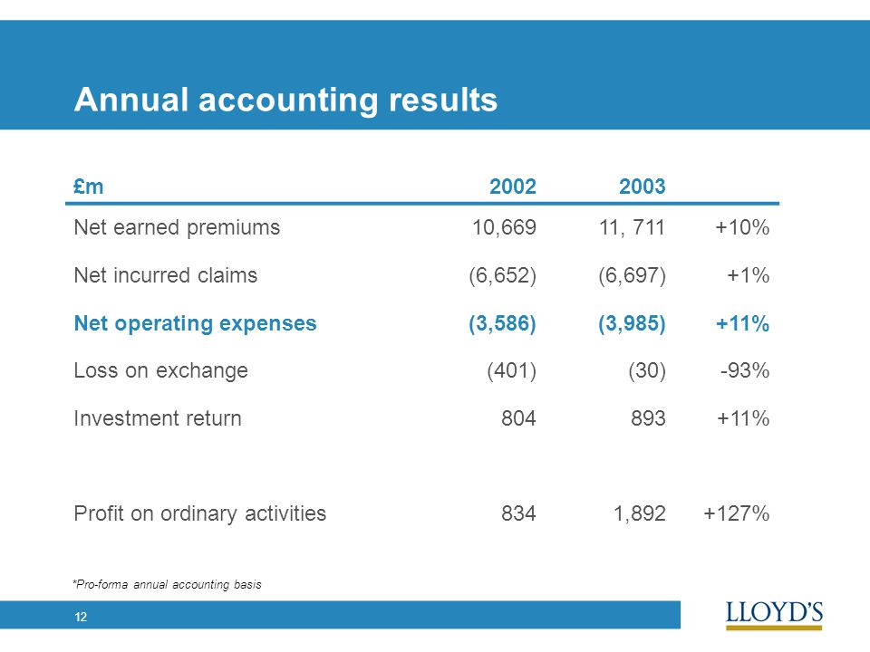 12 Annual accounting results £m20022003 Net earned premiums10,66911, 711+10% Net incurred claims(6,652)(6,697)+1% Net operating expenses(3,586)(3,985)