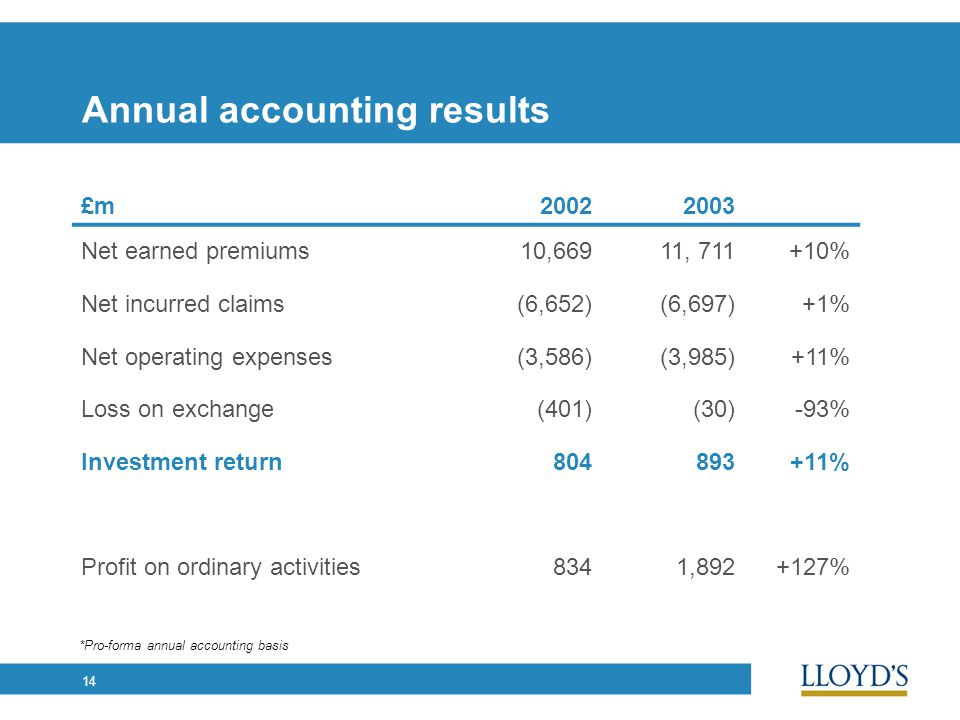 14 Annual accounting results £m20022003 Net earned premiums10,66911, 711+10% Net incurred claims(6,652)(6,697)+1% Net operating expenses(3,586)(3,985)+11% Loss on exchange(401)(30)-93% Investment return804893+11% Profit on ordinary activities8341,892+127% *Pro-forma annual accounting basis