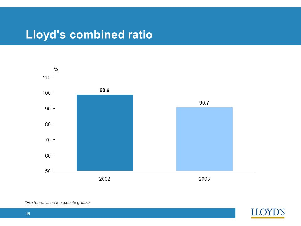15 Lloyd's combined ratio *Pro-forma annual accounting basis 98.6 90.7 20022003 50 60 70 80 90 100 110 %