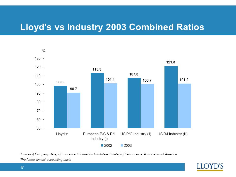 17 90.7 101.4 100.7 101.2 2003 Lloyd's vs Industry 2003 Combined Ratios *Pro-forma annual accounting basis Sources i) Company data, ii) Insurance Info