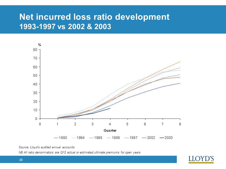 20 Net incurred loss ratio development 1993-1997 vs 2002 & 2003 NB All ratio denominators are Q12 actual or estimated ultimate premiums for open years