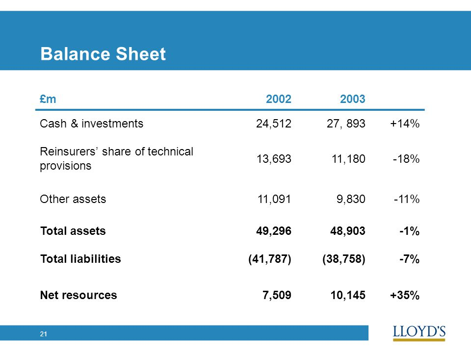 21 Balance Sheet £m20022003 Cash & investments24,51227, 893+14% Reinsurers' share of technical provisions 13,69311,180-18% Other assets11,0919,830-11% Total assets49,29648,903-1% Total liabilities(41,787)(38,758)-7% Net resources7,50910,145+35%