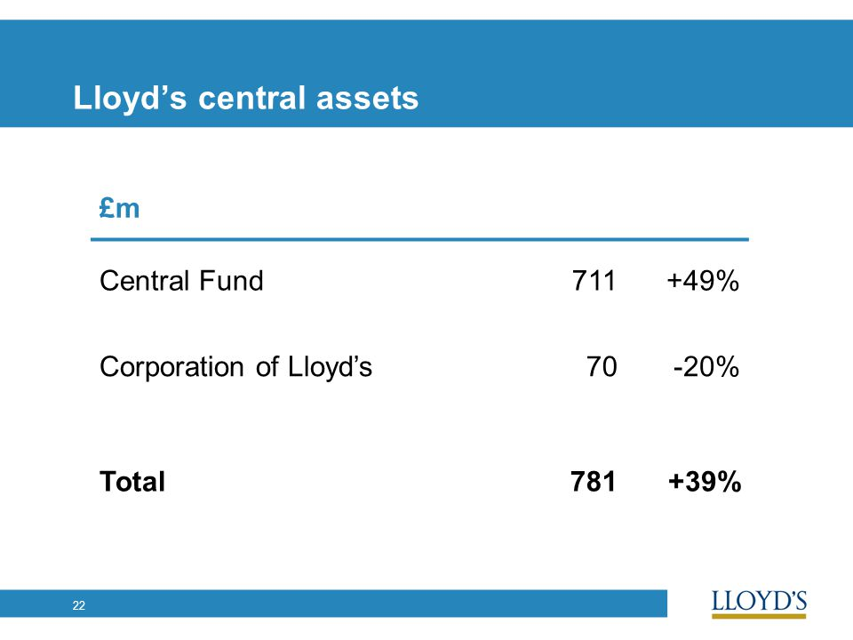 22 Lloyd's central assets £m Central Fund711+49% Corporation of Lloyd's70-20% Total781+39%
