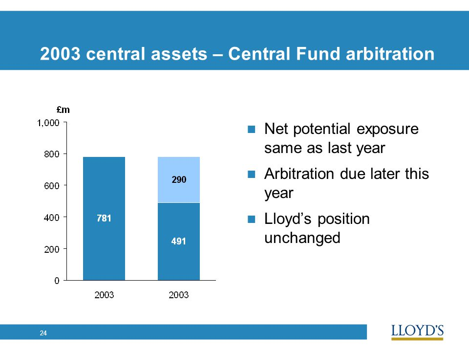 24 2003 central assets – Central Fund arbitration Net potential exposure same as last year Arbitration due later this year Lloyd's position unchanged