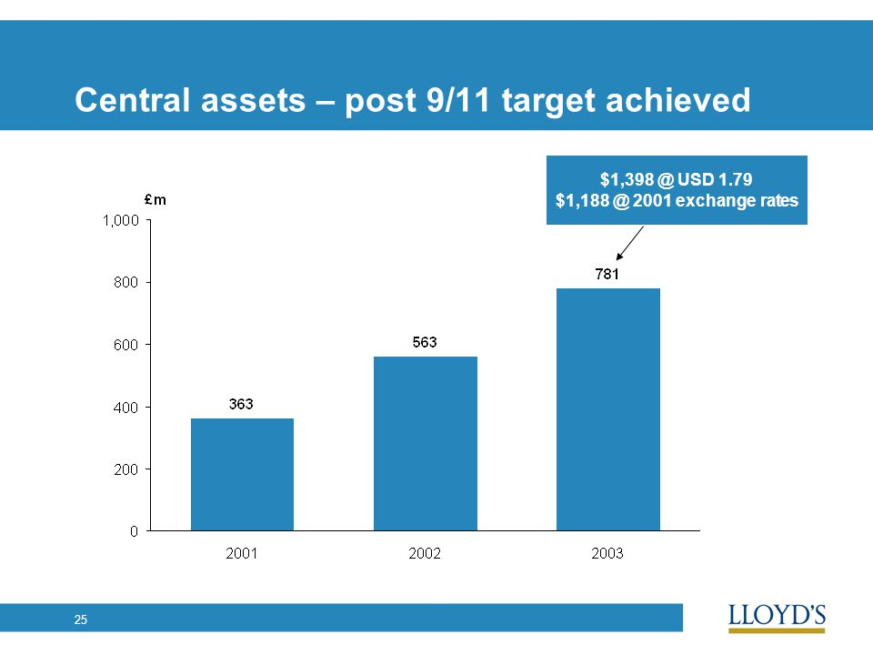 25 Central assets – post 9/11 target achieved $1,398 @ USD 1.79 $1,188 @ 2001 exchange rates