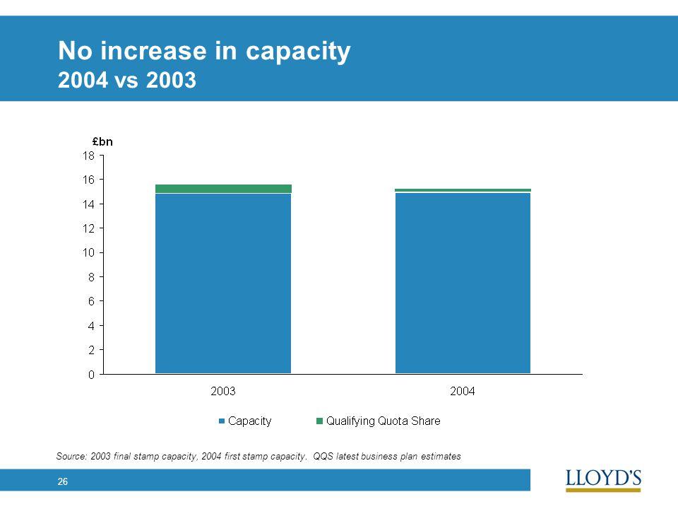 26 No increase in capacity 2004 vs 2003 Source: 2003 final stamp capacity, 2004 first stamp capacity. QQS latest business plan estimates