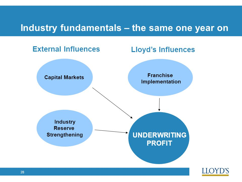 28 Industry fundamentals – the same one year on Capital Markets Industry Reserve Strengthening External Influences Lloyd's Influences Franchise Implem