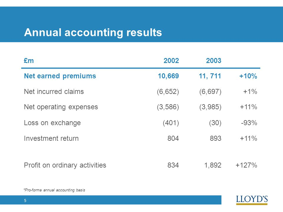5 Annual accounting results £m20022003 Net earned premiums10,66911, 711+10% Net incurred claims(6,652)(6,697)+1% Net operating expenses(3,586)(3,985)+11% Loss on exchange(401)(30)-93% Investment return804893+11% Profit on ordinary activities8341,892+127% *Pro-forma annual accounting basis