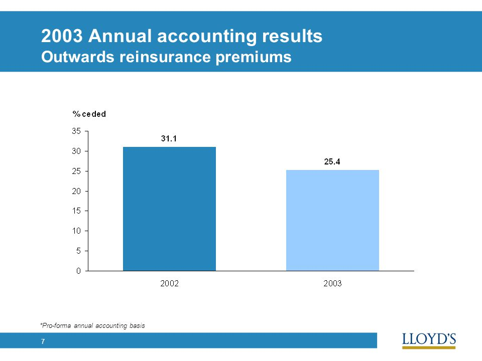 7 2003 Annual accounting results Outwards reinsurance premiums *Pro-forma annual accounting basis