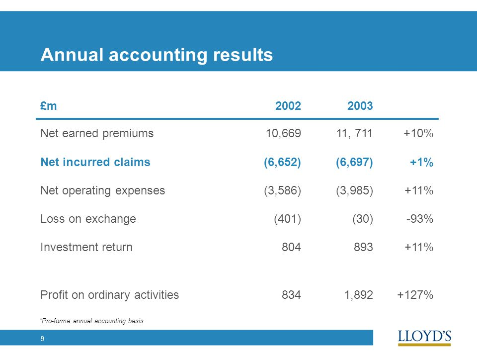 9 Annual accounting results £m20022003 Net earned premiums10,66911, 711+10% Net incurred claims(6,652)(6,697)+1% Net operating expenses(3,586)(3,985)+11% Loss on exchange(401)(30)-93% Investment return804893+11% Profit on ordinary activities8341,892+127% *Pro-forma annual accounting basis