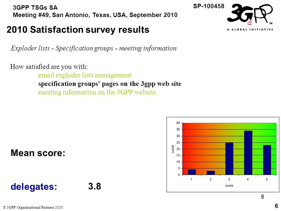 27 3GPP TSGs SA Meeting #49, San Antonio, Texas, USA, September 2010 SP-100458 © 3GPP Organizational Partners 2010 27 2010 Satisfaction survey results Overall mean score: 3.5 out of 5