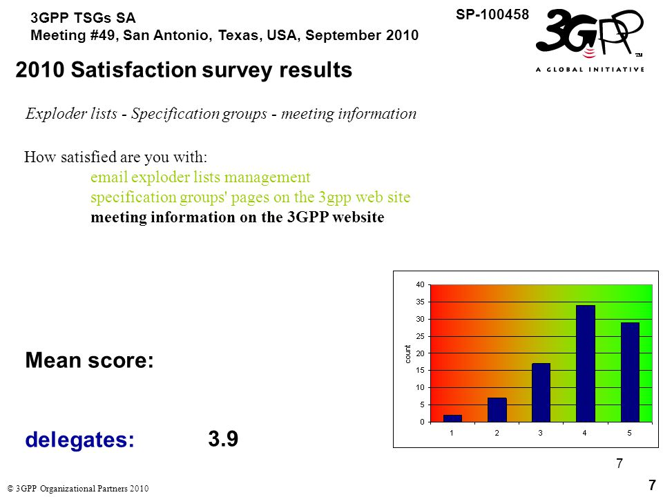 28 3GPP TSGs SA Meeting #49, San Antonio, Texas, USA, September 2010 SP-100458 © 3GPP Organizational Partners 2010 28 2010 Satisfaction survey results Conclusions drawn from the survey (1): For common questions, delegates' and non- delegates' scores are similar.