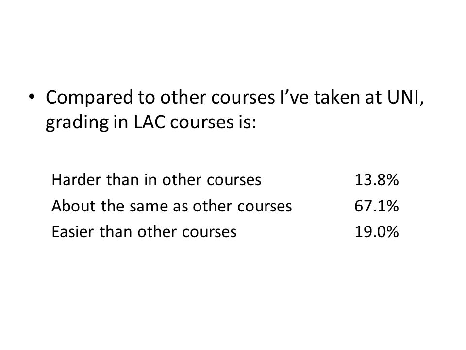 Compared to other courses I've taken at UNI, grading in LAC courses is: Harder than in other courses13.8% About the same as other courses67.1% Easier than other courses19.0%
