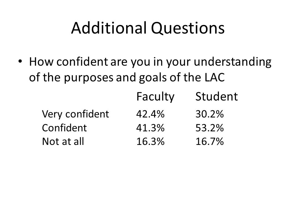 Additional Questions How confident are you in your understanding of the purposes and goals of the LAC FacultyStudent Very confident42.4%30.2% Confident41.3%53.2% Not at all 16.3%16.7%