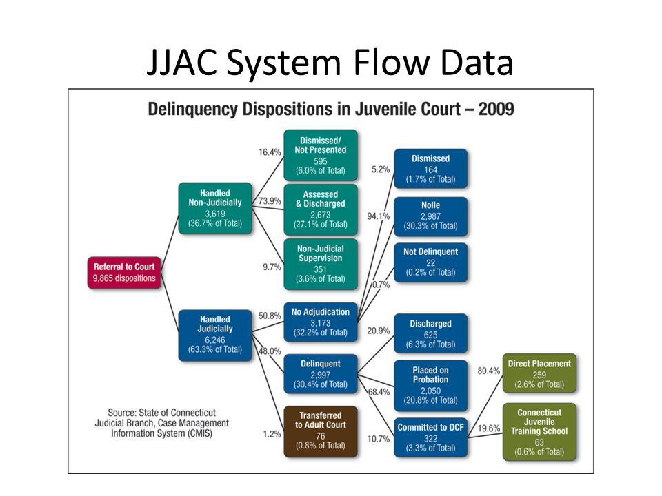 JJAC System Flow Data