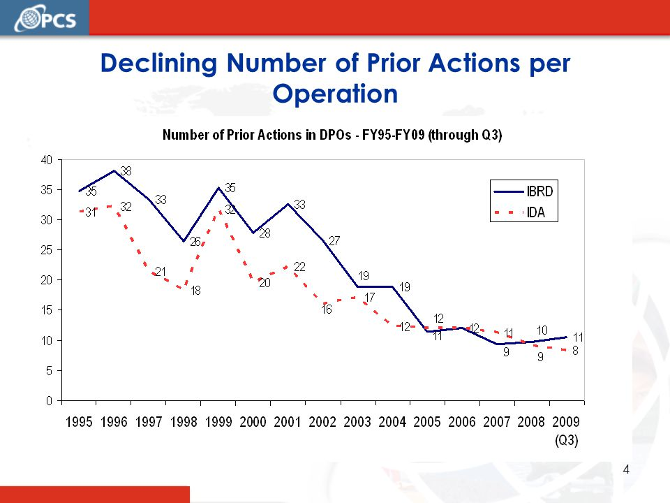 4 Declining Number of Prior Actions per Operation