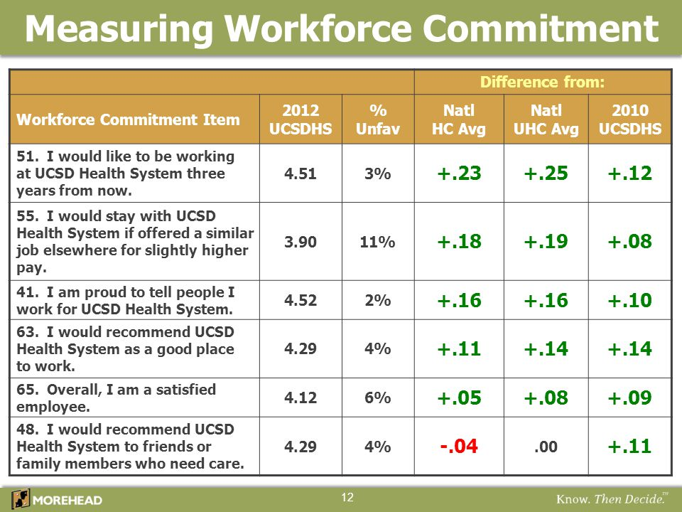 Difference from: Workforce Commitment Item 2012 UCSDHS % Unfav Natl HC Avg Natl UHC Avg 2010 UCSDHS 51. I would like to be working at UCSD Health Syst