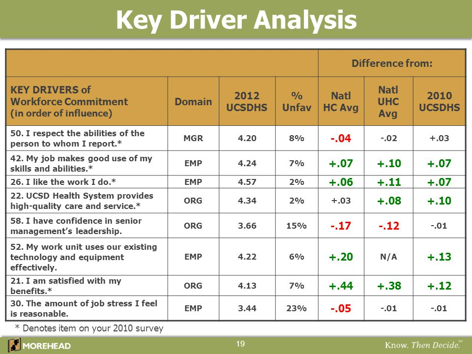 Key Driver Analysis 19 Difference from: KEY DRIVERS of Workforce Commitment (in order of influence) Domain 2012 UCSDHS % Unfav Natl HC Avg Natl UHC Av