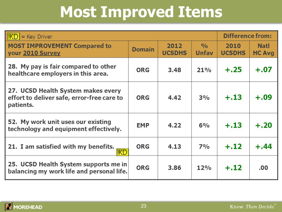 Most Improved Items 23 Difference from: MOST IMPROVEMENT Compared to your 2010 Survey Domain 2012 UCSDHS % Unfav 2010 UCSDHS Natl HC Avg 28. My pay is