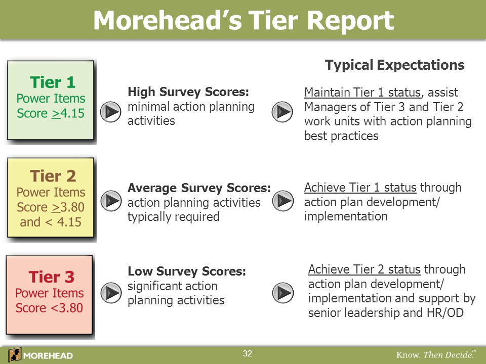 High Survey Scores: minimal action planning activities Average Survey Scores: action planning activities typically required Low Survey Scores: signifi