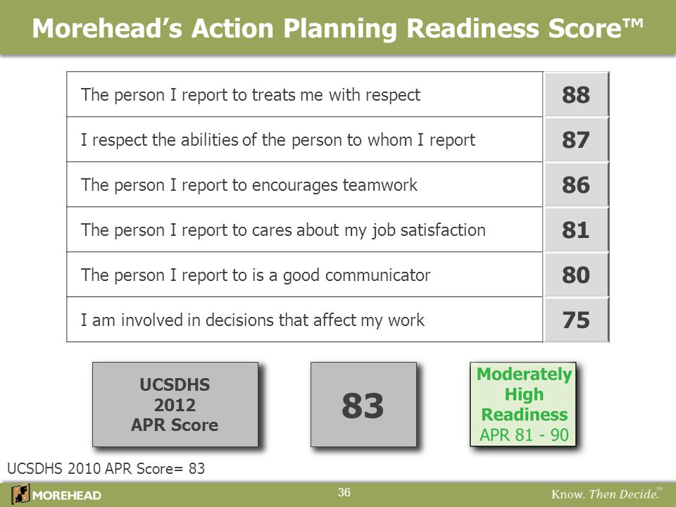 83 UCSDHS 2010 APR Score= 83 Morehead's Action Planning Readiness Score™ 36 UCSDHS 2012 APR Score The person I report to treats me with respect 88 I r